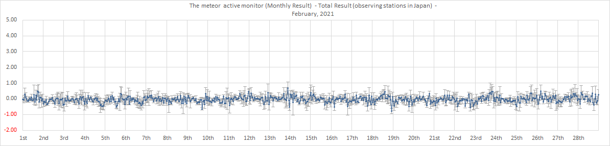 Activity Level in February 2021 by Japanese radio observers